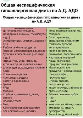Диета По Адо Кормящих. Гипоаллергенная диета по Адо, полный список разрешенных и запрещенных продуктов