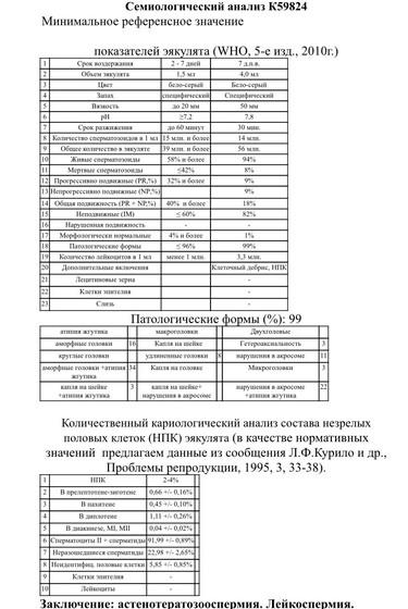 Лейкоциты в спермограмме 1 1 млнм3