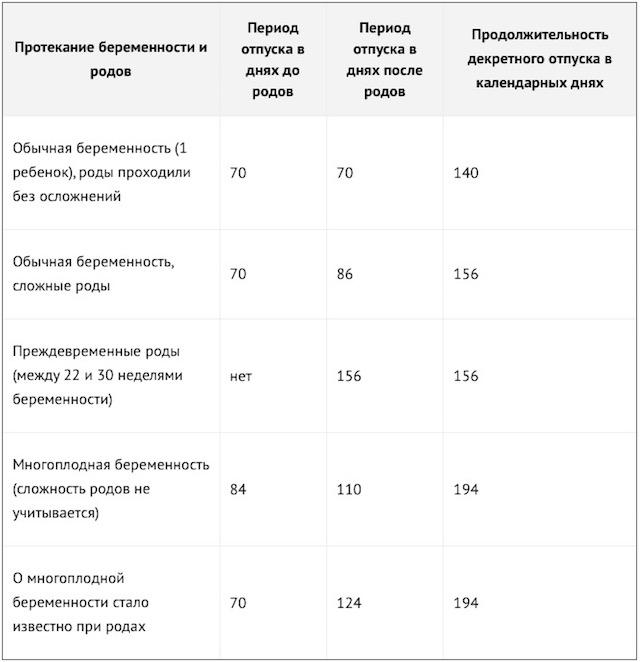 Таблица протекания беременности и родов